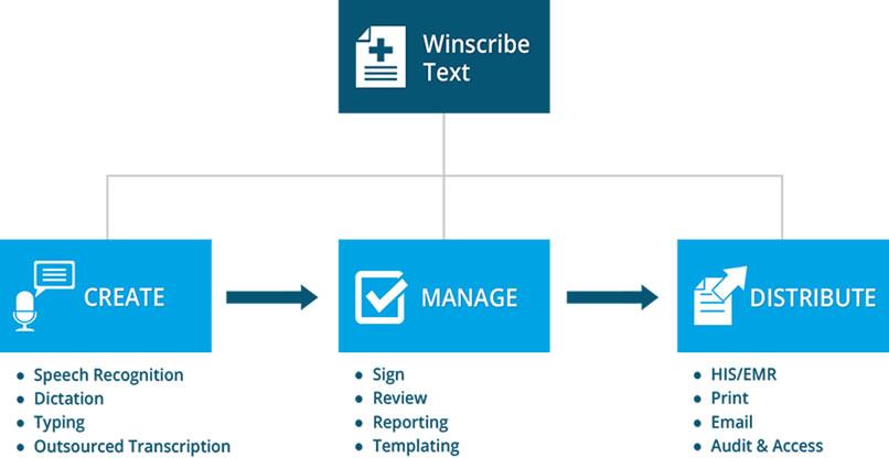 Winscribe Text